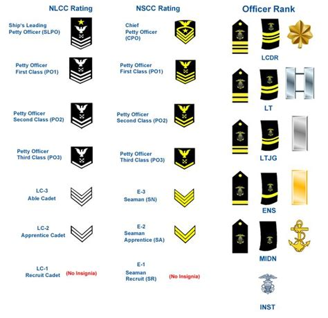 navy uniform rank insignia us navy rank insignia dcu google search project