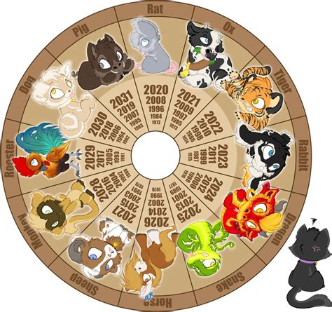 new year calendar what animal am i zodiac chibi wheel by daffupanda on deviantart