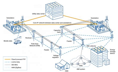 network ip wireless ip networks communications for modern field