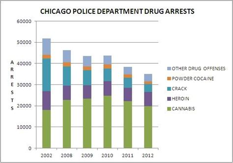 chicago murder rate 2012 drug arrests drop in chicago but still snare thousands in