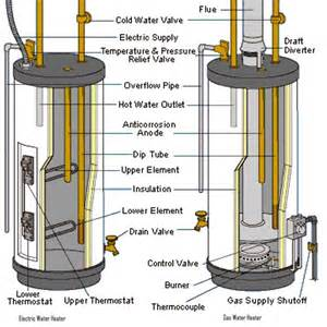 Commercial Kitchen Sink Drain Parts - electric and gas water heaters design and theory of operation
