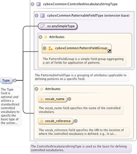 xsd pattern types schema documentation for cybox core xsd