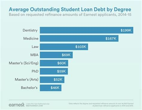 Average Wharton Mba Debt by 17 Best Images About Dental Students Rock On