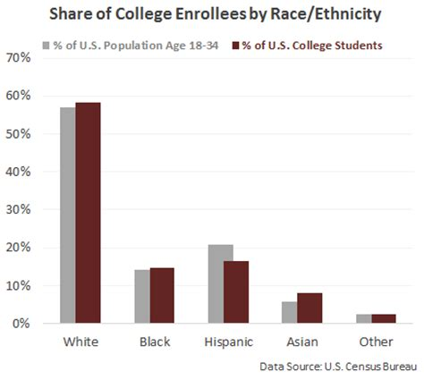 race ethnicity african american the encyclopedia of percentage of u s college students by race oc