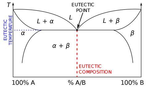 eutectic diagram eutectic system