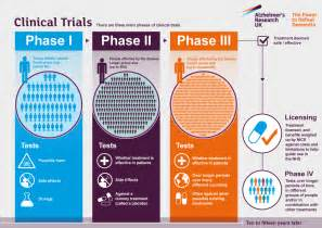 Clinical Trials In Clinical Trials Alzheimer S Research Uk