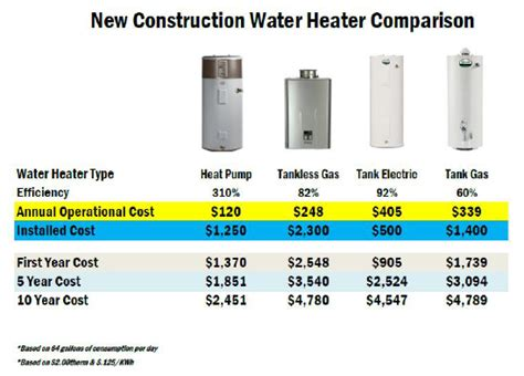 Update Water Heater tankless water heater cost best gas water heater how