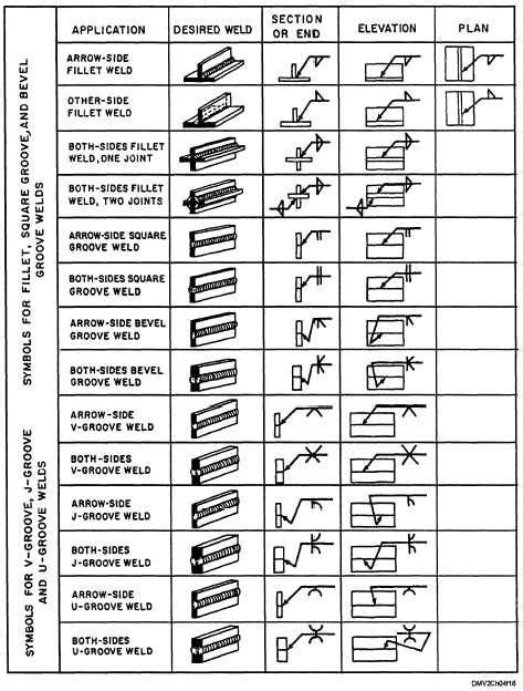 mig pattern graders 17 best images about welding symbols on pinterest