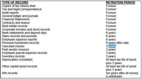section records recordkeeping rules know what to keep and for how long