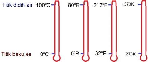 Termometer Lucu perbedaan celcius fahrenheit reamur dan kelvin