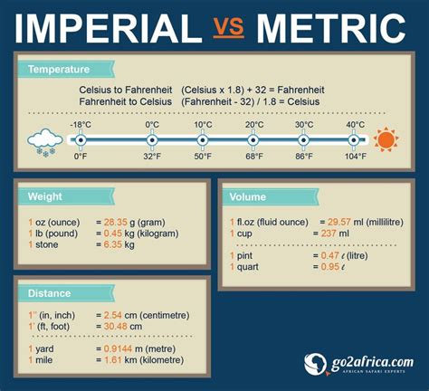 1000 ideas about imperial to metric conversion on imperial metric conversion