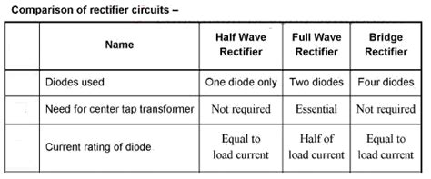 rectifier diode current rating why is the current rating of two diodes in a centre tapped power supply only half the load current