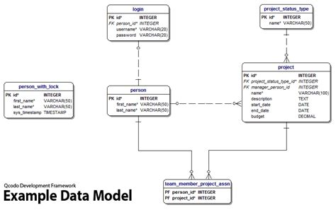 data model template qcodo development framework exles