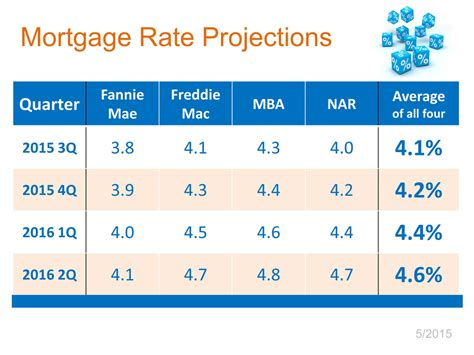 where will mortgage rates be in 12 months