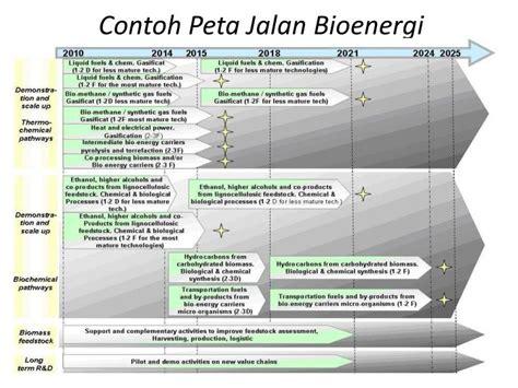 contoh bio energi ppt pedoman penyusunan rencana strategis penelitian