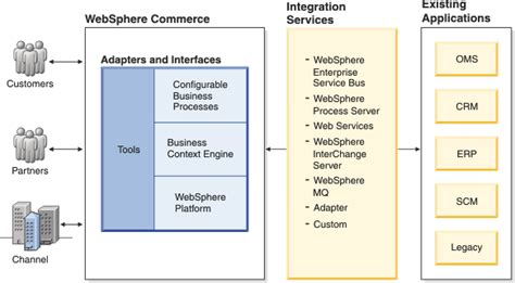 integration document template integrating with back end systems and external applications