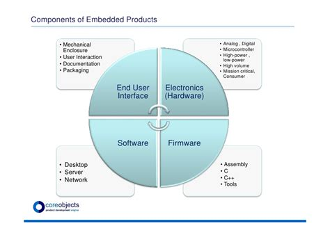 challenges in product development challenges in managing embedded product development