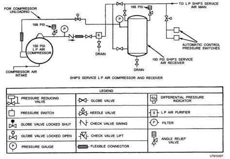 compressed air piping diagram air compressor plumbing diagram www pixshark