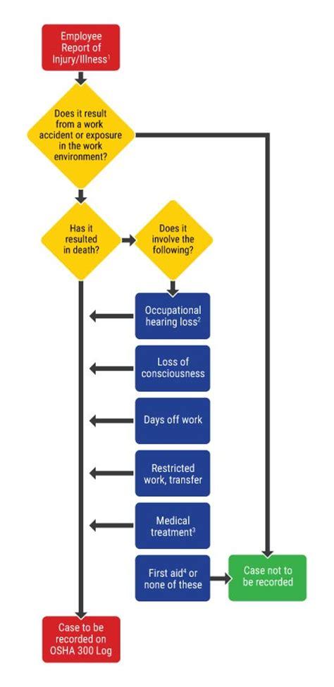 Osha Records Osha Record Keeping Requirements Tips 183 Grainger Industrial Supply