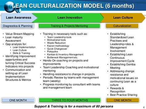Lean Implementation Plan Template lean implementation ver 2