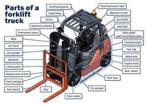 Forklift Description by Parts