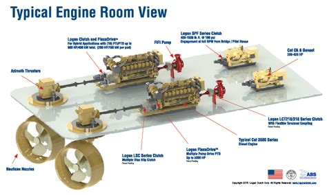 tugboat engine room ch series clutches