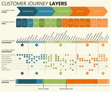 customer experience journey map template 25 trending experience map ideas on journey