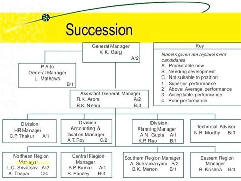 employee succession planning template 5 succession planning template shrm azserver info