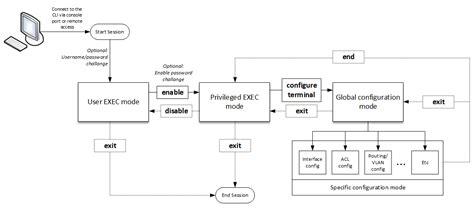 understanding flowcharts understanding cisco ios command line modes