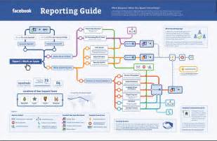 Book Report Guide Infographic Facebook Details Its Reporting Process Adweek
