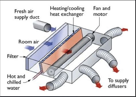 fan coil unit pdf fan coil diagram wiring diagram