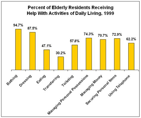Home Statistics By State by About Nursing Homes