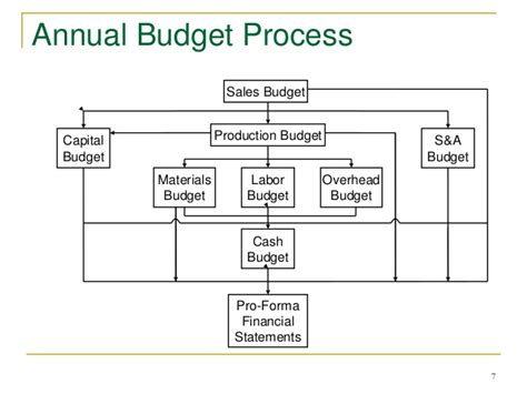 Mba Managerial Accounting And Budgeting by Flow Diagram Working Capital Diagram Elsavadorla