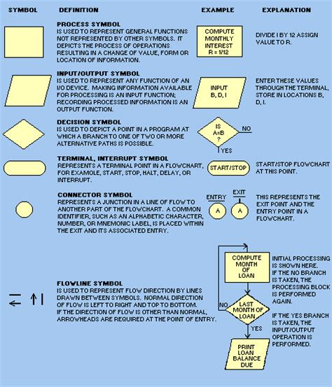 what is the meaning of flowchart flow chart symbol meanings pdf electrical drawing