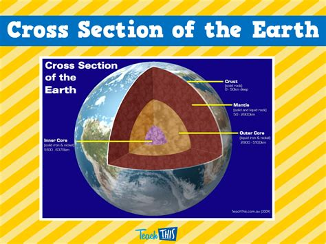 section of the earth below the crust cross section of the earth printable picture theme flash