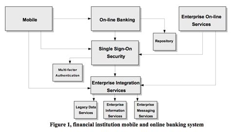 mobile banking system cloud architecture for a highly resilient always on