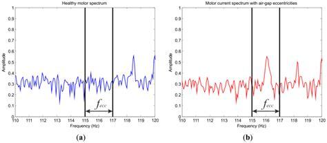 Alarm Motor Spectrum sensors free text smart sensor for detection of combined faults in vsd