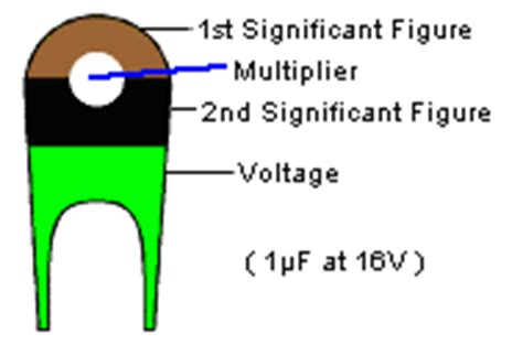 brown capacitor codes capacitor chart capacitor code guide mica capacitor values