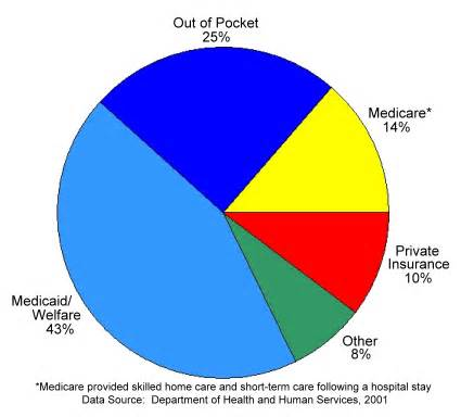 does medicare cover nursing home care who pays for term care