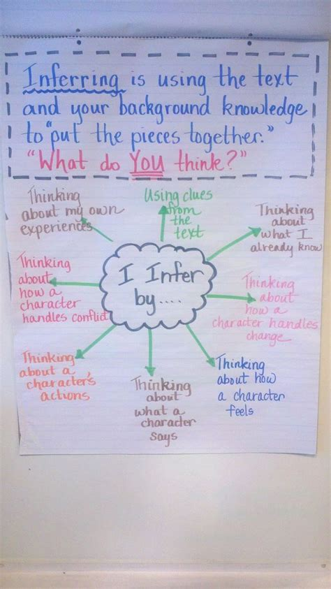 inferring anchor chart classroom larts writing