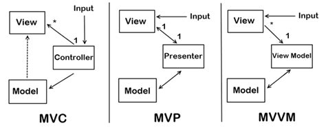 mvp pattern video tutorial redux vs mvc why and how