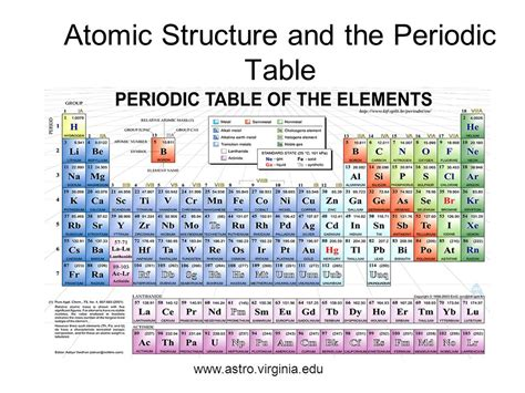 Atomic Structure And The Periodic Table Ppt