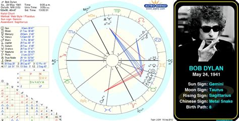 albert einstein biography chart 56 best birth charts of famous people images on pinterest