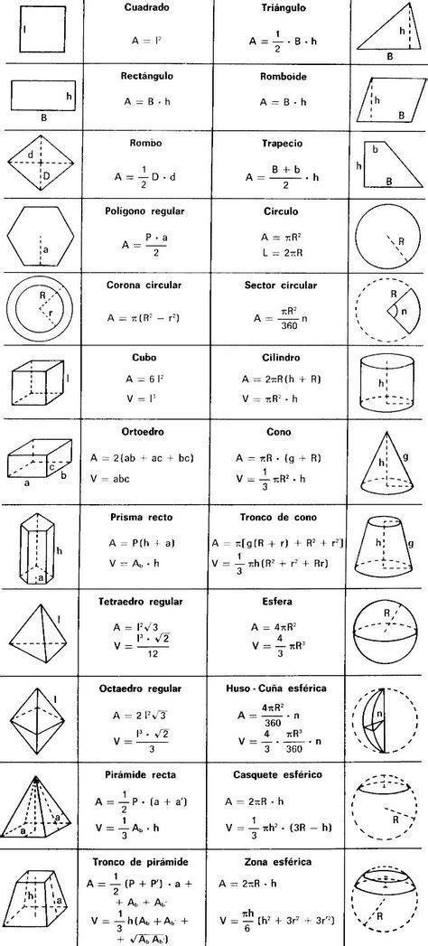 Aprendizaje | Fisica formulas, Curiosidades matematicas y