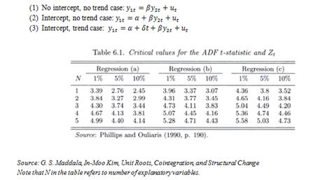 dickey fuller test quantx research cointegration adf test critical values