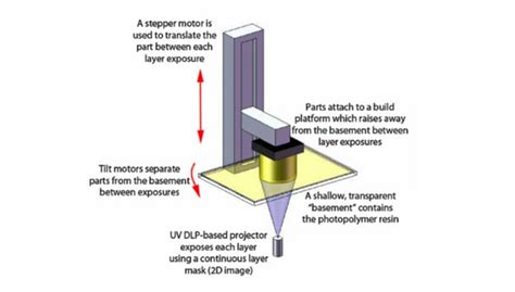 digital light processing 3d printing sla 3d printing difference in laser and dlp light pattern