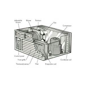 Ac Section by Parts Of The Window Air Conditioners