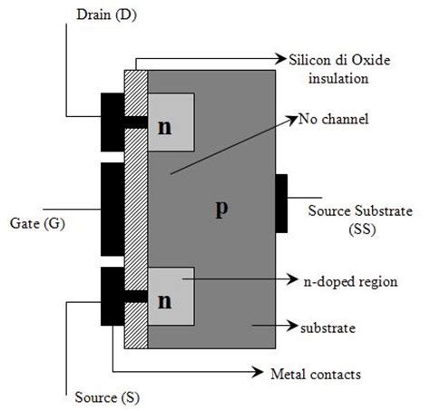 tipe transistor mosfet file n channel enhancement type mosfet jpg wikimedia commons