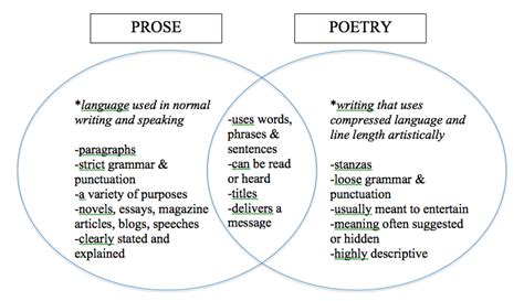venn diagram poetry vs prose choice image how to guide poetry toolbox rhms explorer language arts