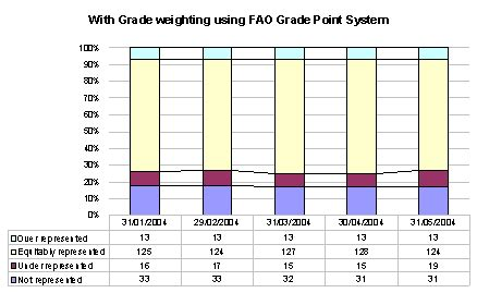 pattern grader salary fao cl 127th session